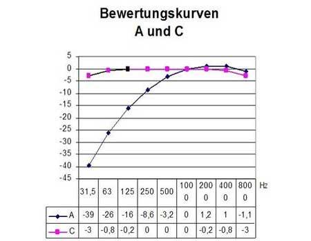 Bewertungskurve-A