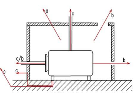 Schallabsorptionsgrad